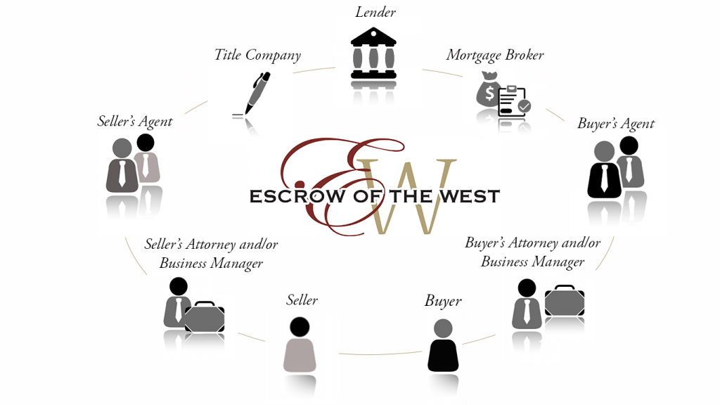 What Is An Escrow Officer? | Escrow of the West